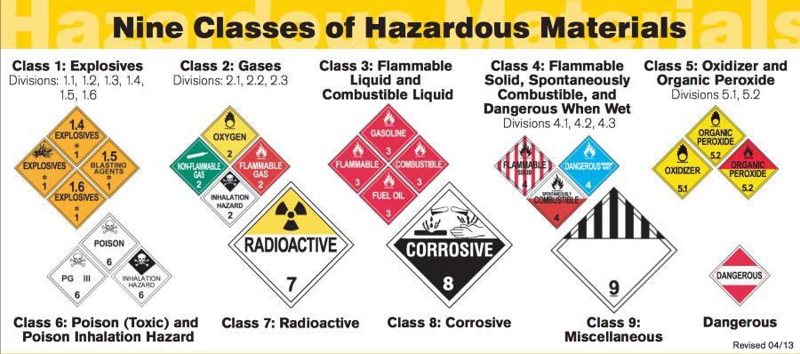 SC hazardous materials